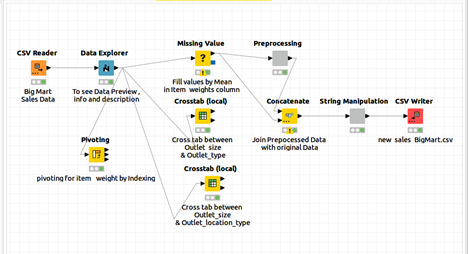 knime2